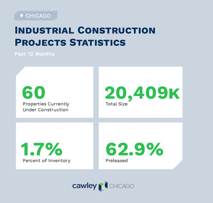 Chicago Industrial Real Estate Construction Projects Q1 2021 - Commercial Real Estate Statistics - Cawley Chicago