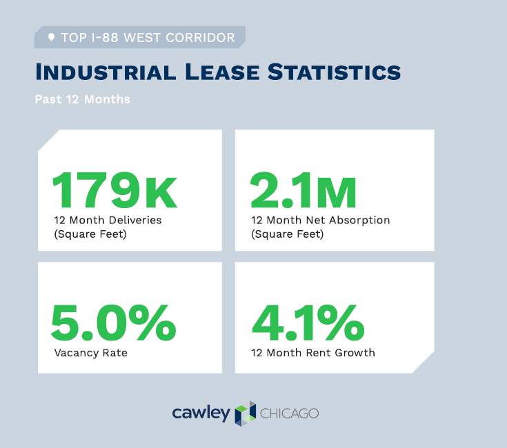 Chicago Industrial Real Estate Construction Projects Q1 2021 - I-88 Real Estate Statistics - Cawley Chicago