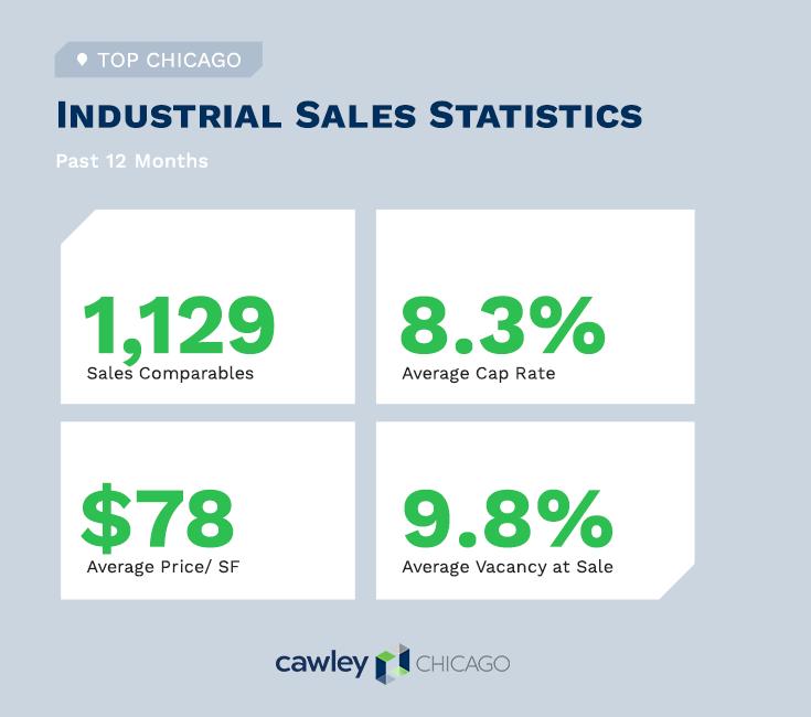 Chicago Industrial Real Estate Sales Q1 2021 - Commercial Real Estate Statistics - Cawley Chicago
