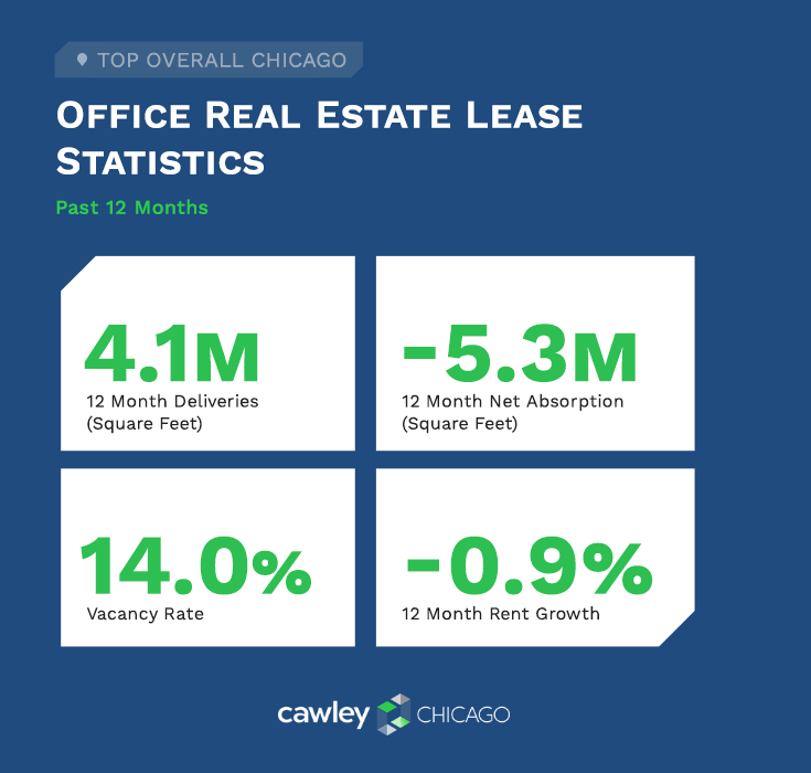 Chicago Office Real Estate Leases Q1 2021 - Commercial Real Estate Statistics - Cawley Chicago