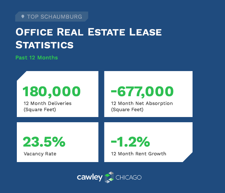 Chicago Office Real Estate Leases Q1 2021 - Schaumburg Real Estate Statistics - Cawley Chicago