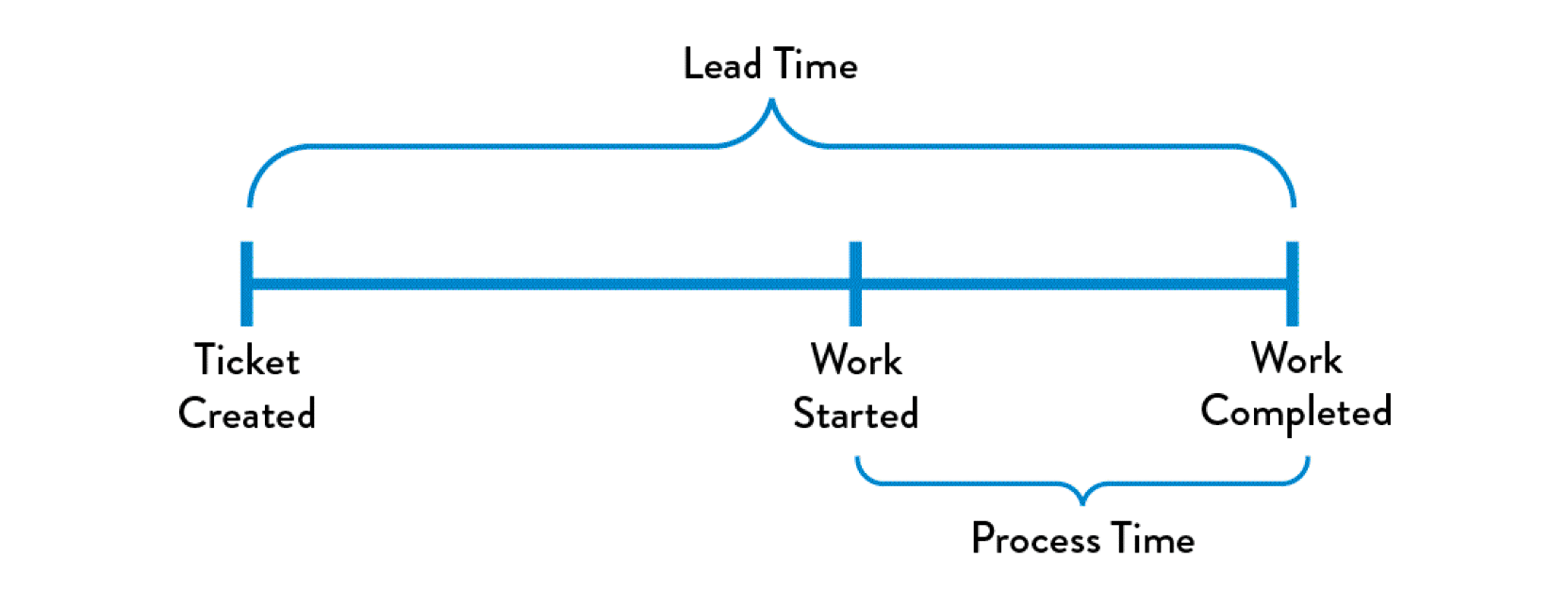 The #DevOpsHandbook: Lead Time