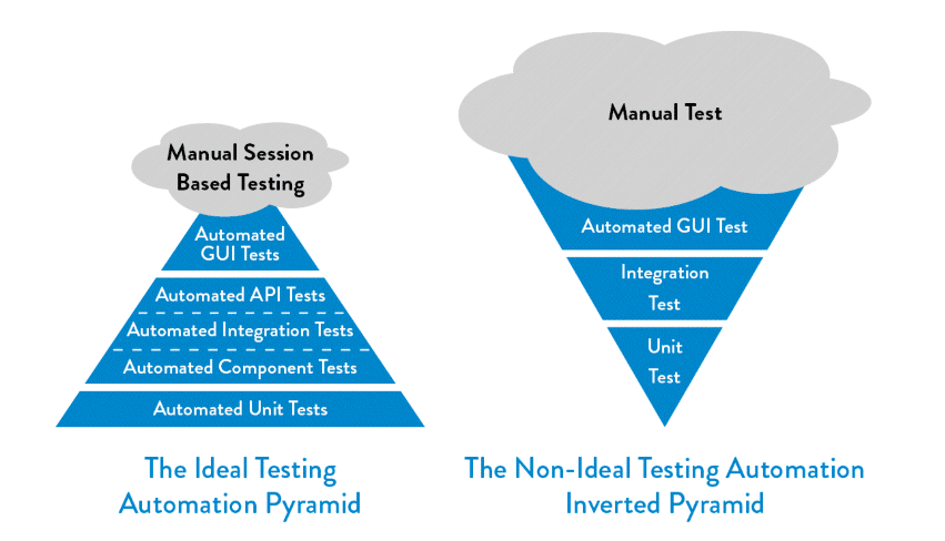 The DevOps Handbook Ideal Vs. Non Testing Pyramids