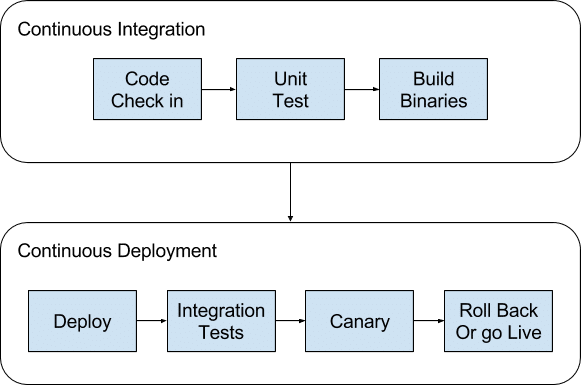 Continuous Integration and Continuous Delivery Pipeline