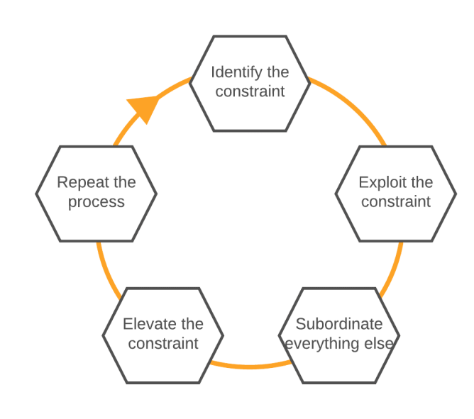 Theory of Constraints - Five Focusing Steps