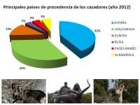 Perfil del cazador de Gredos… Manifiesto contra la reintroducción de cabra montes en Francia