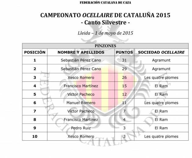 Classificaci—n Campeonato Ocellaire 2015 Canto Silvestre