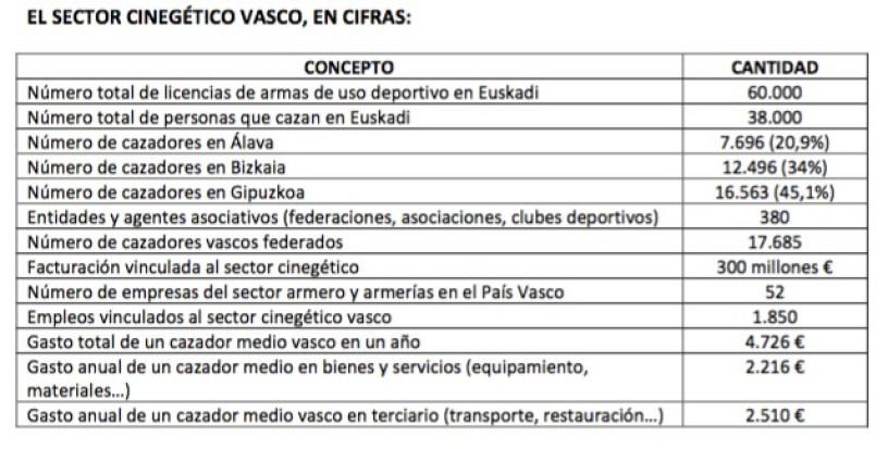 estudio economico caza en pais vasco