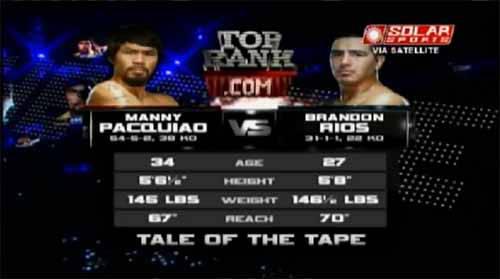 Pacquiao wins over Rios, get WBO International Welterwieght Championship