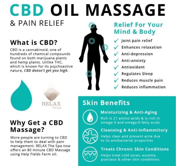 cbd massage oil benefits
