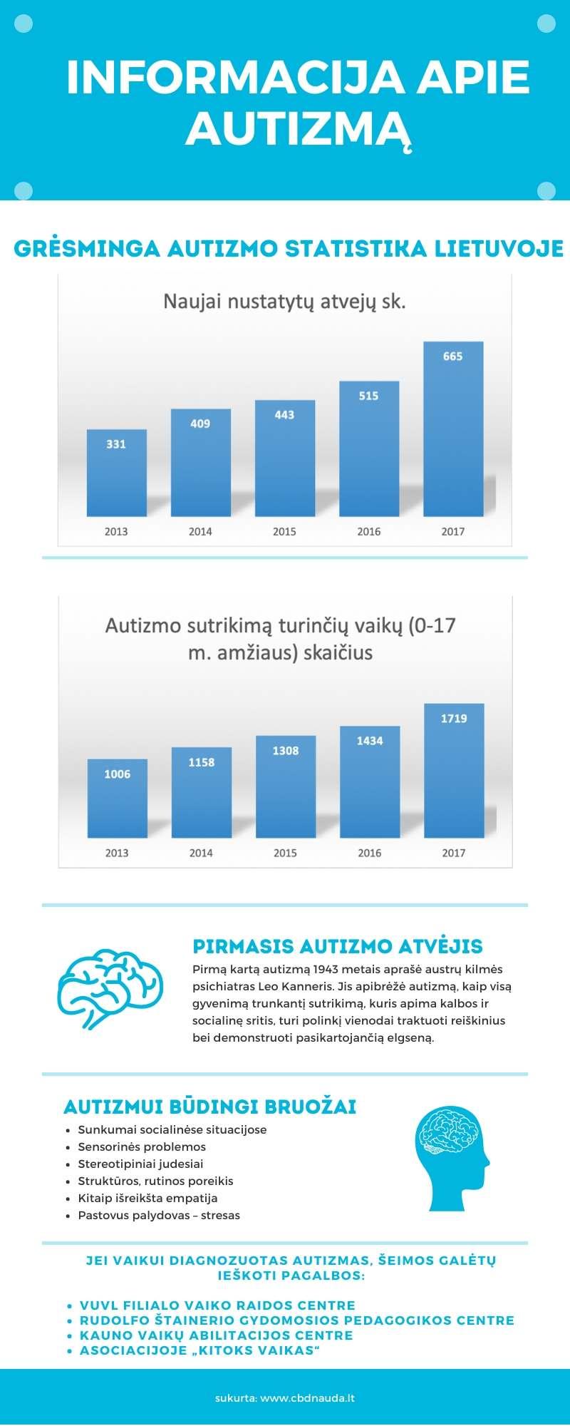 autizmo statistika