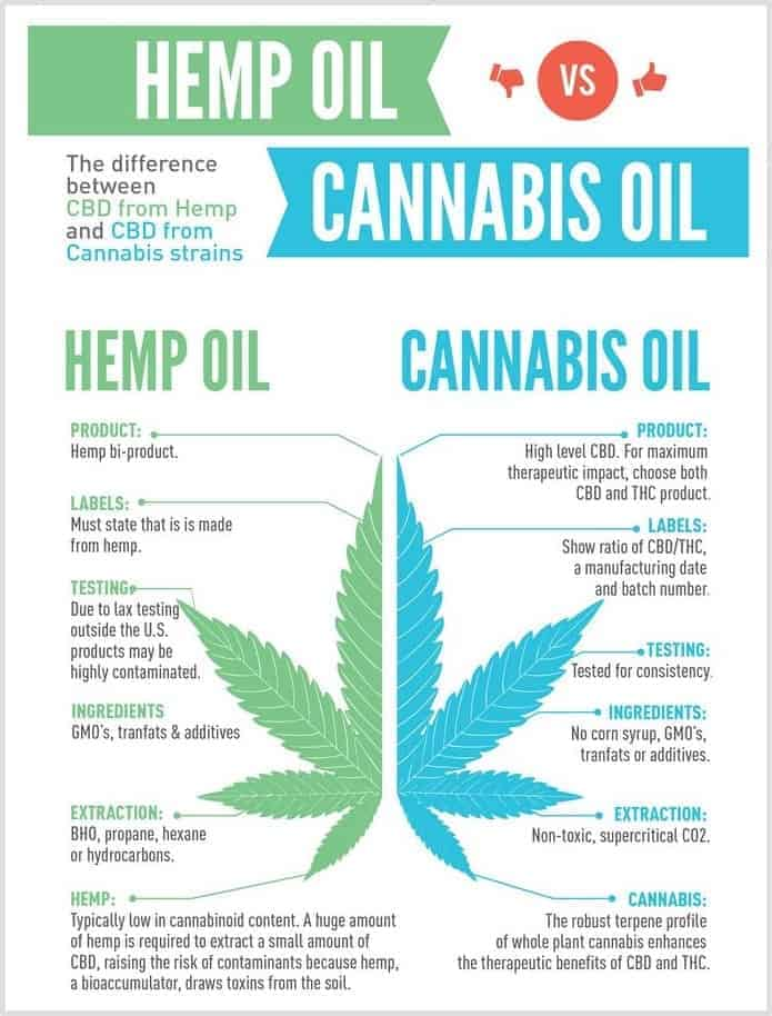 Infographic from CBD Oil Review