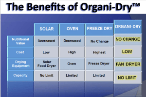 Benefits of Organi Dry