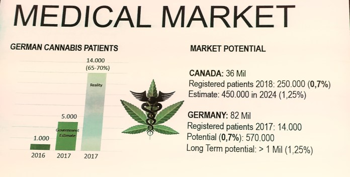 The reality is much higher than expected: A comparison between Germany's potential market to the flourishing Canadian current market. (Nuuvera/Aphria)