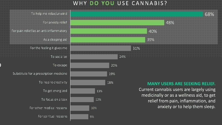 Reasons for Cannabis usage - Kadence International
