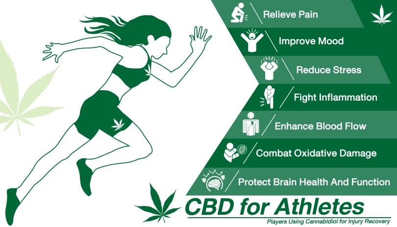 cannabis with athletics