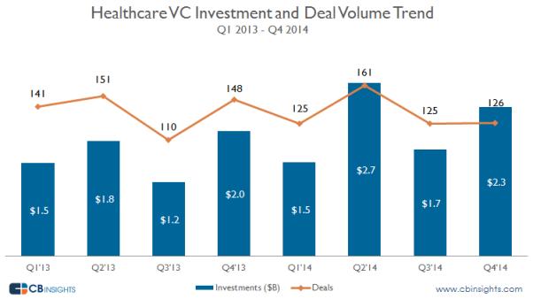 02.03.2015 Healthcare VC report