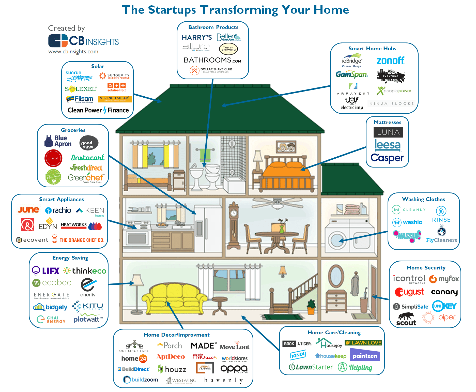 Home Is Where The Startups Are 84 Companies That Will