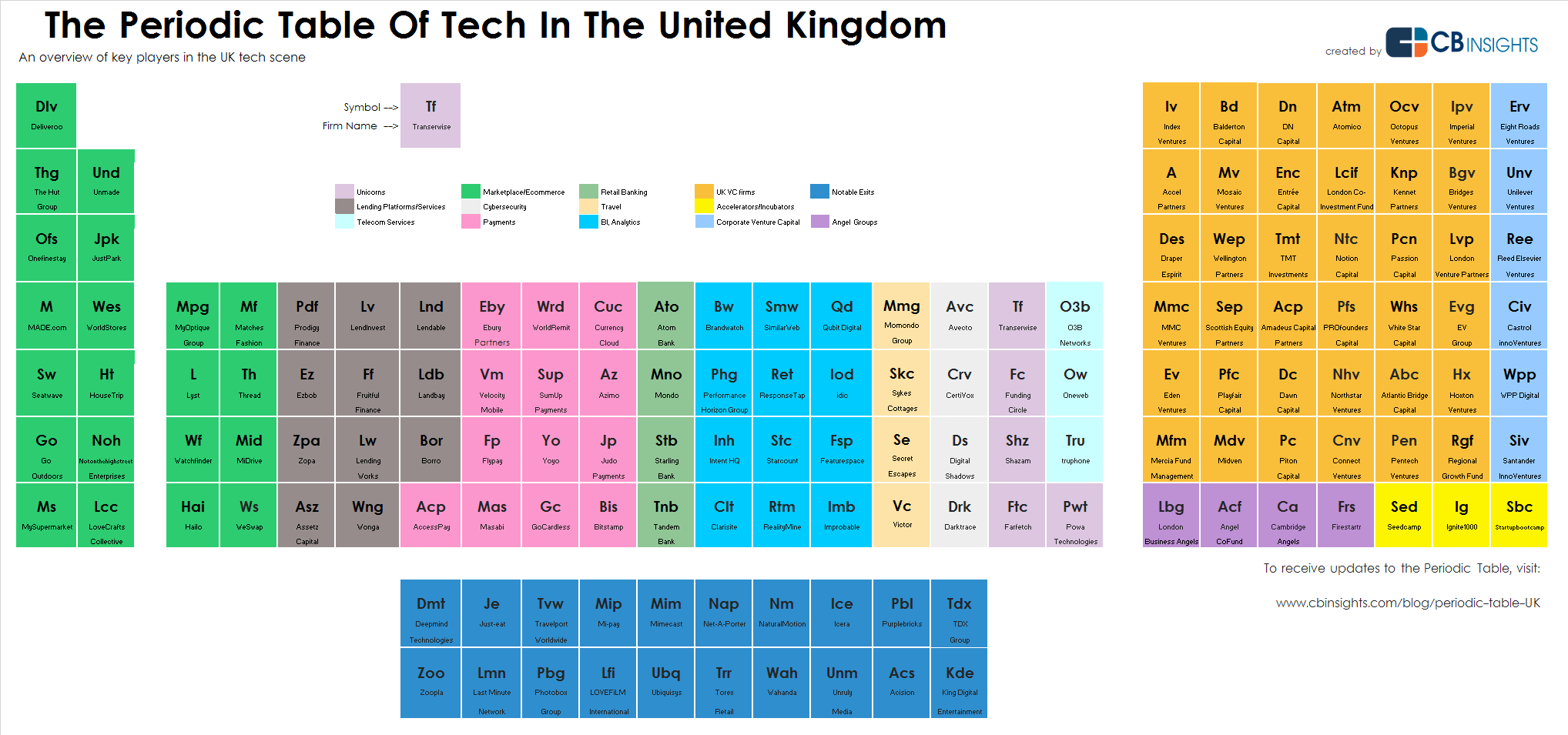 The Periodic Table Of Tech In The United Kingdom