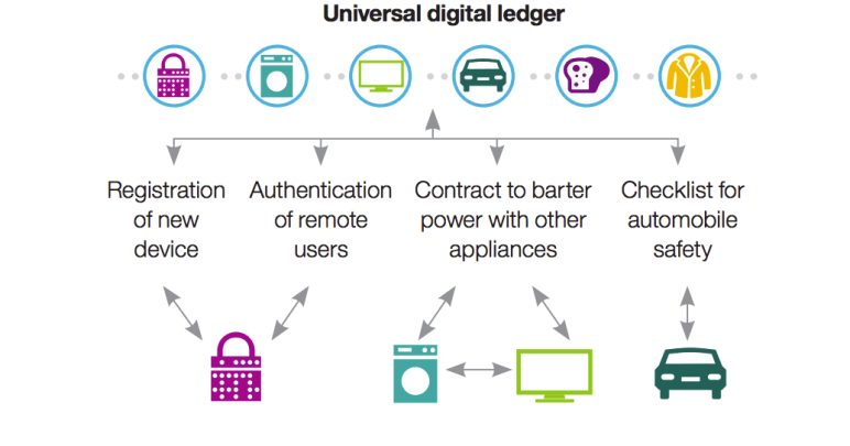IBM_digital ledger