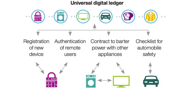 IBM_digital ledger