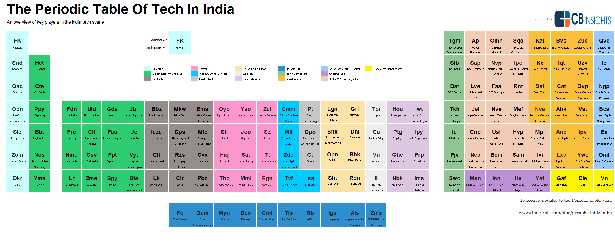 The Periodic Table Of Tech In India