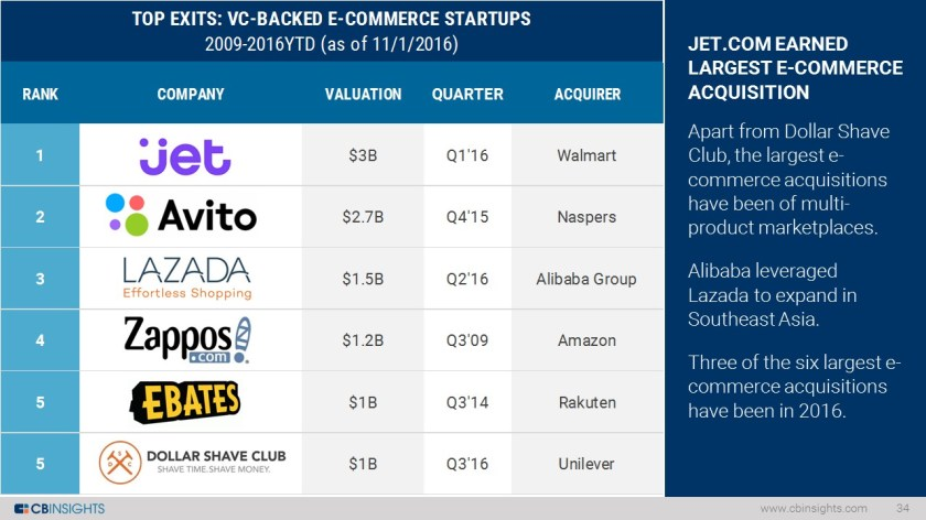 Ecommerce Top Exits Slide