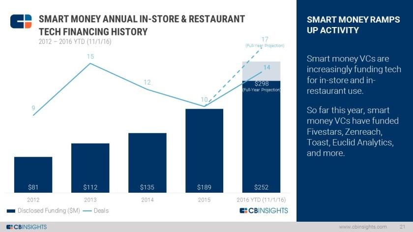 In Store Tech Smart Money