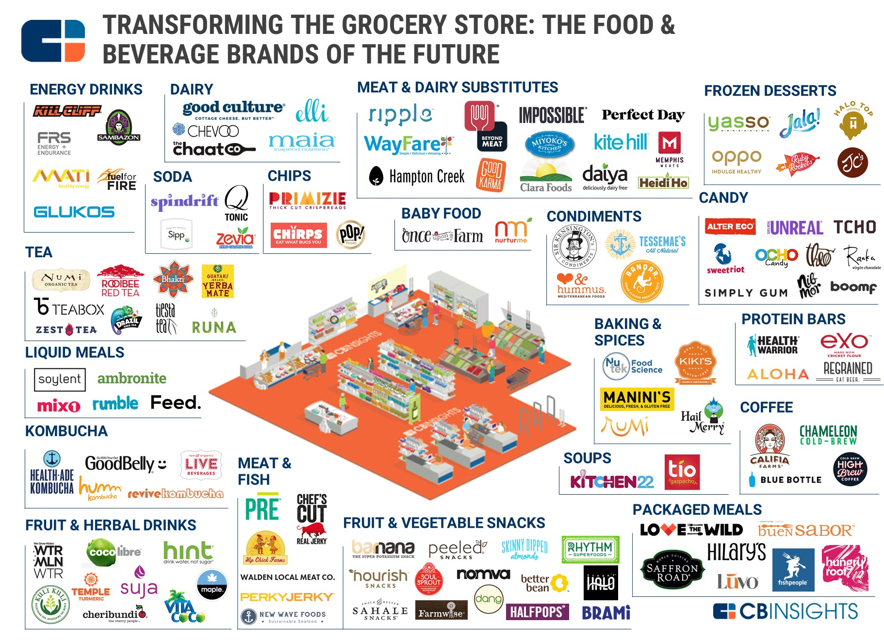 Ing Groceries 120 Food Amp Beverage Startups In One