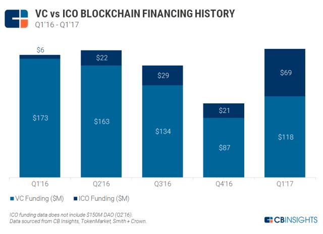2017.05.12 ICOs vs VCs v4