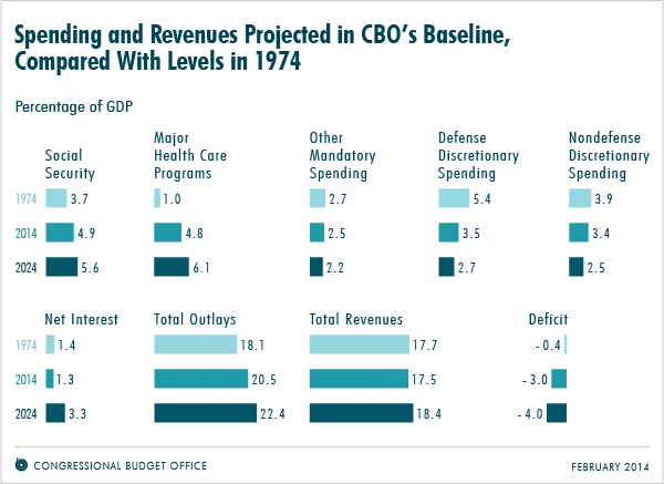 Spending and Revenues Projected in CBO's Baseline, Compared With Levels in 1974