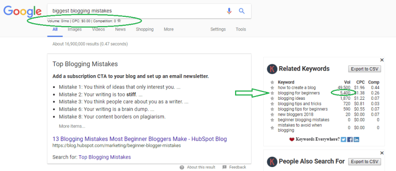 Keyword Research Graphic - Blogging for Beginners for the Beginning Blogger