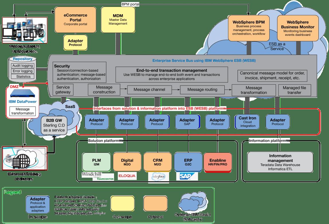 Ibm Integration Platform As A Service