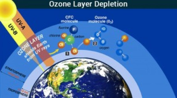 Ozone-Layer-Depletion