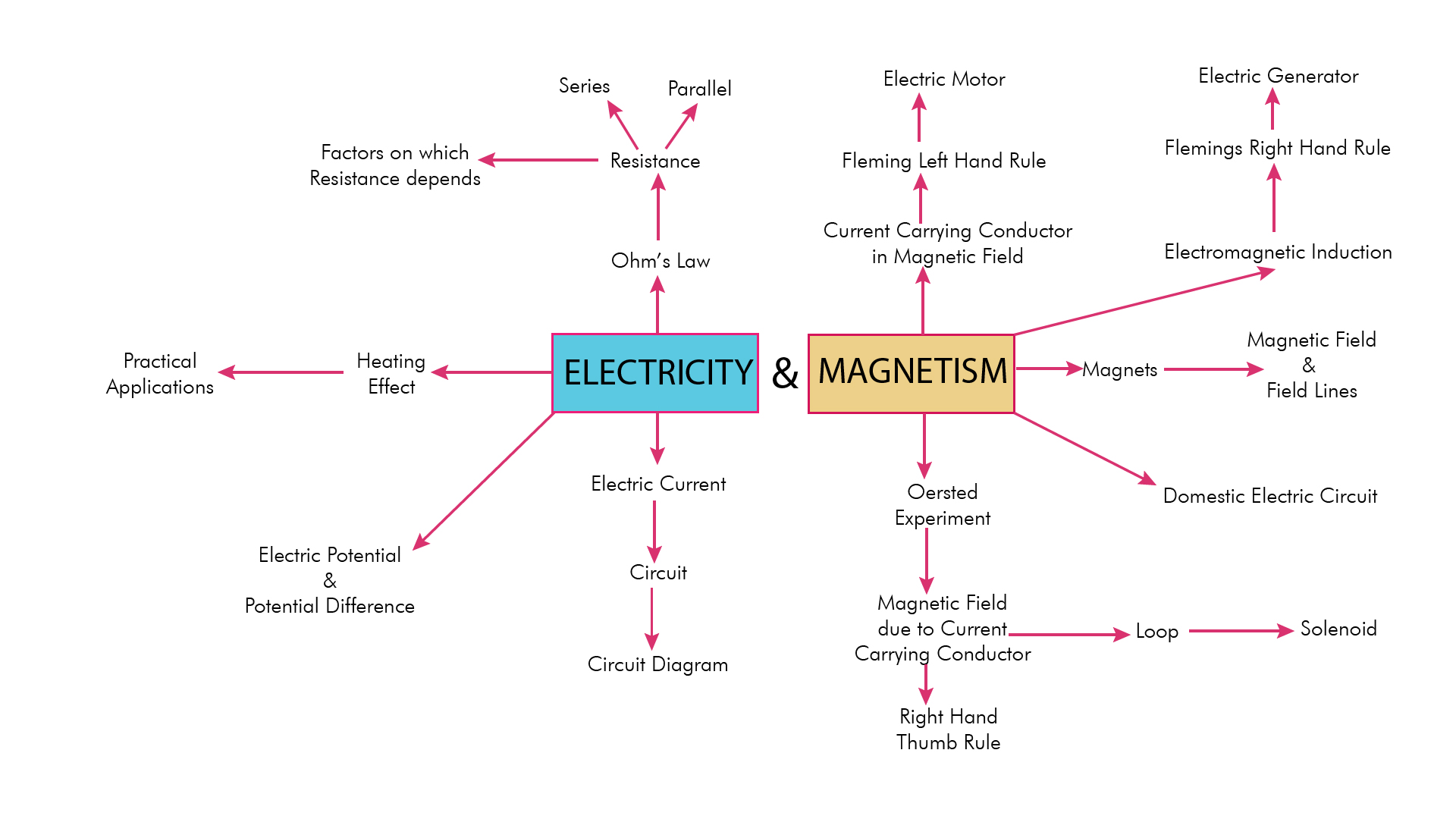 Class X Electricity And Magnetism In One Diagram Cbse Science Circuit