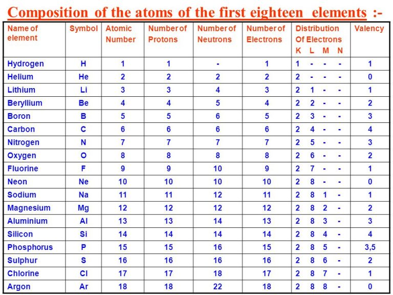 Composition of first 18 elements