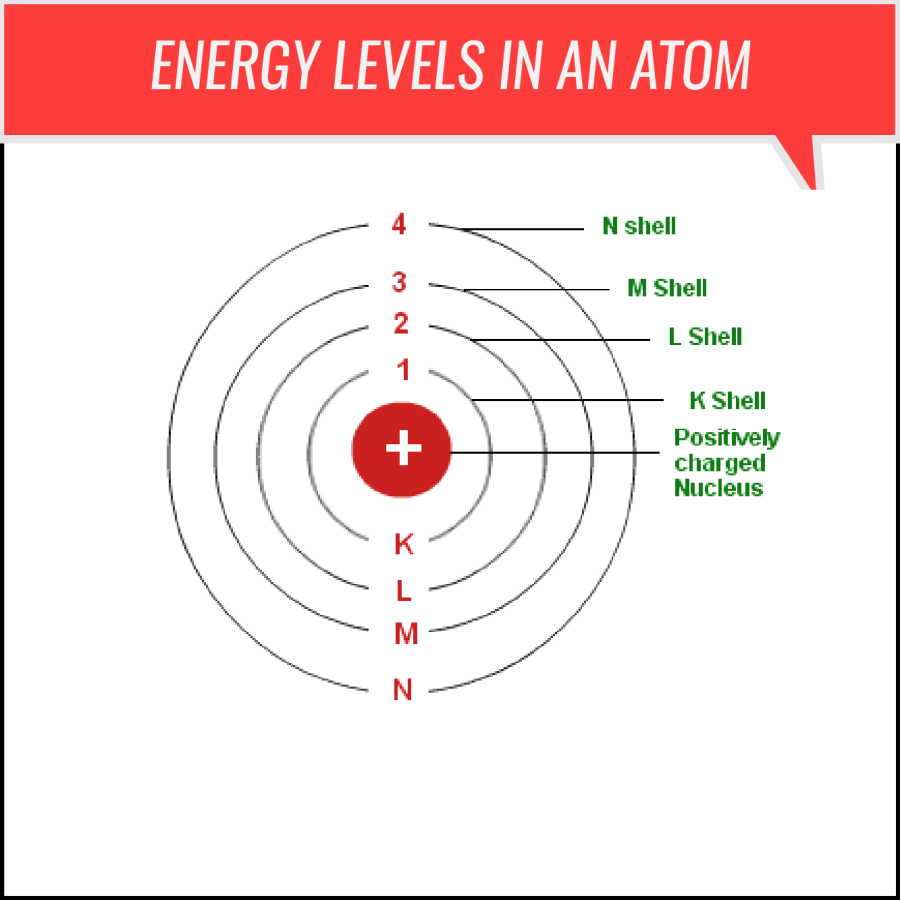 Energy Level in an Atom
