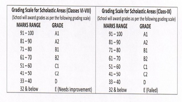 New Grading System by CBSE