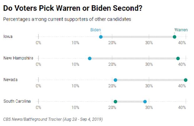 second-choice-warren-vs-biden.png