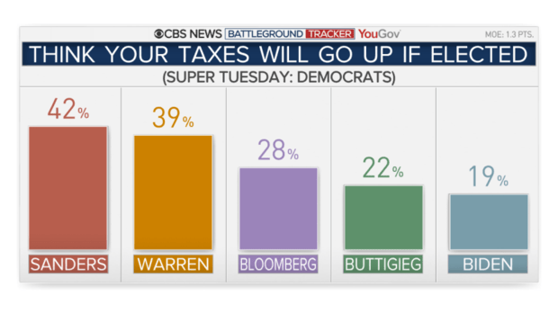 22-taxes-go-up-cands.png