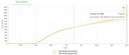 Coronavirus Model Predicts Over 200,000 American Deaths by October