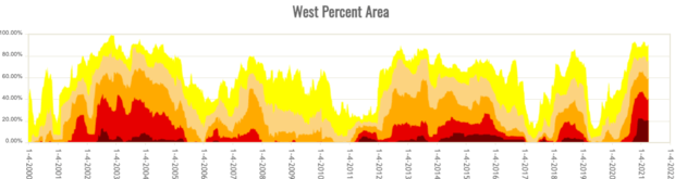 drought-time-series-west.png