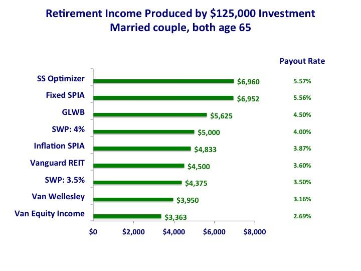 Best Retirement Annuity
