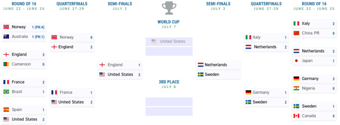 2019 FIFA Women's World Cup Bracket