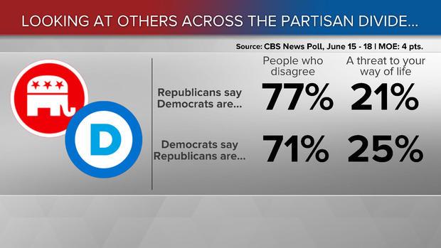 170619-cbs-news-partisan-divide-poll.jpg