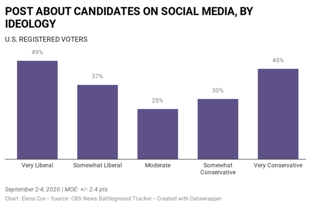dqcpq-post-about-candidates-on-social-media-by-ideology.png
