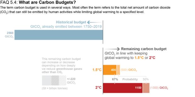 ipcc-8-carbon-budget.png