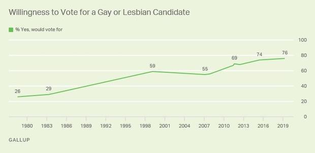 gallup-gay-chart.jpg