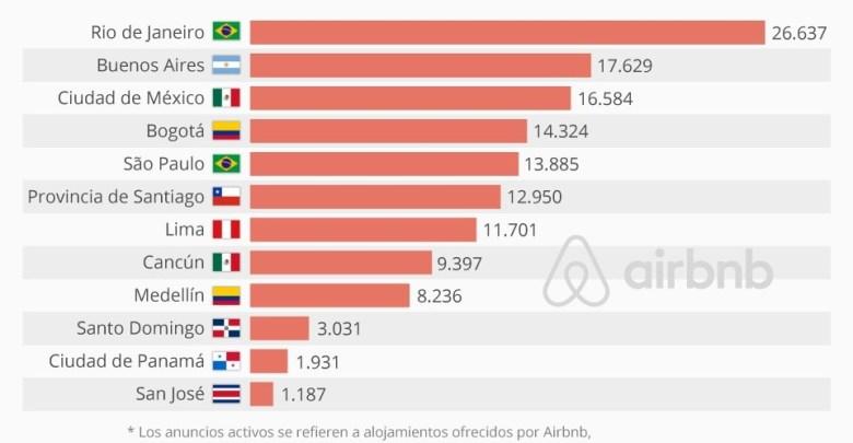 Estas son las ciudades latinoamericanas con más anuncios de alquiler tipo Airbnb