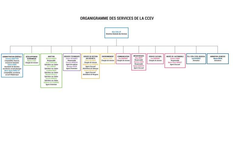 Organigramme-2020